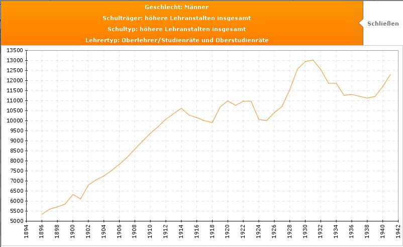Grafik Lehrer höherer Lehranstalten in Preußen